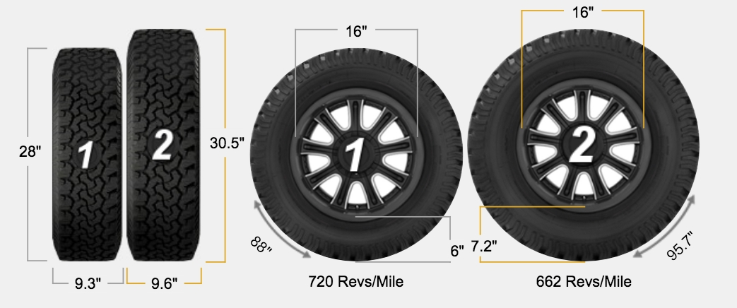 Tire Size Comparison >> Adding Larger Tires To The Ford Transit Morey S In Transit